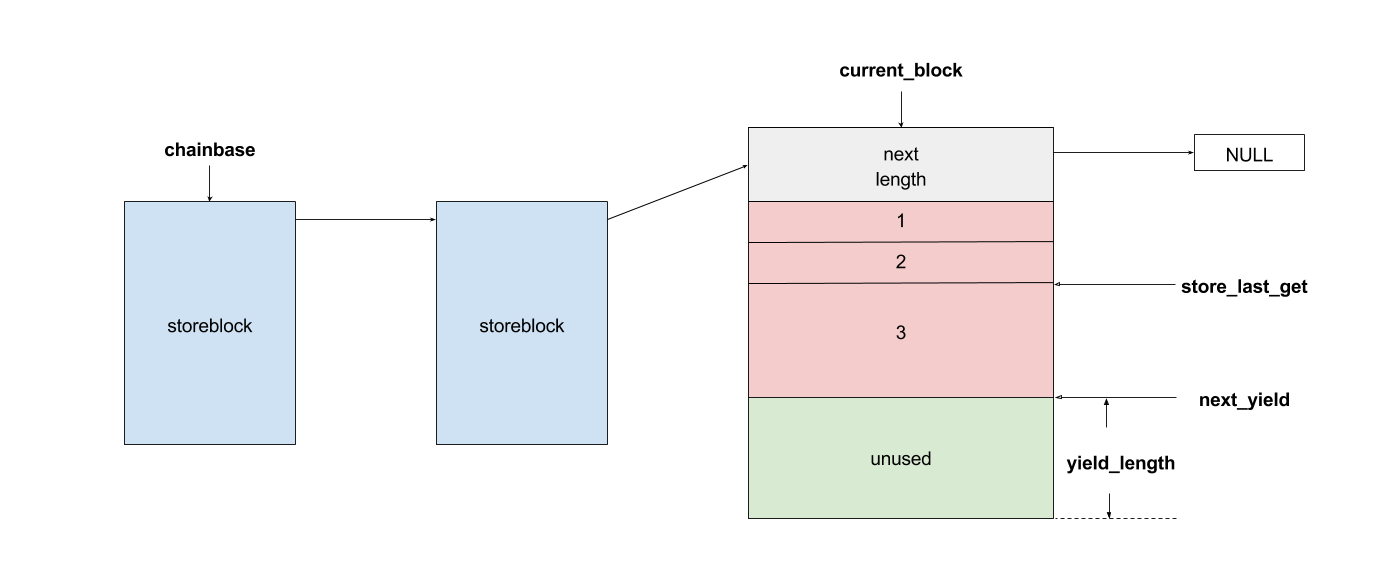 architecture of storeblock