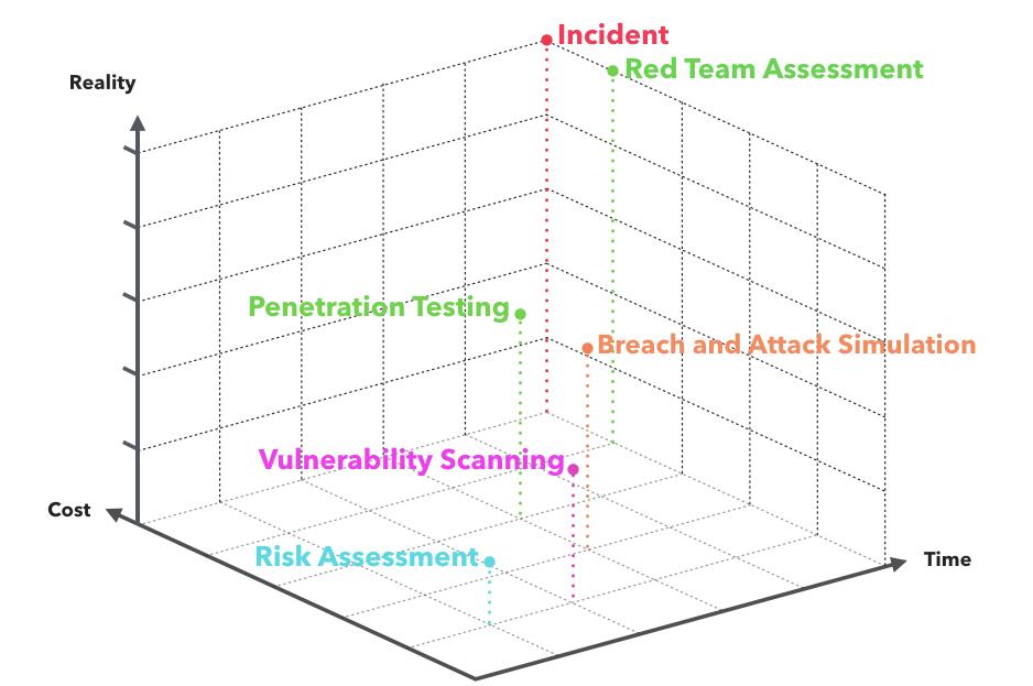以攻擊者的角度制定防禦策略